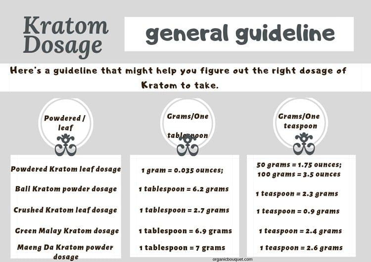 Kratom Dosage general guideline